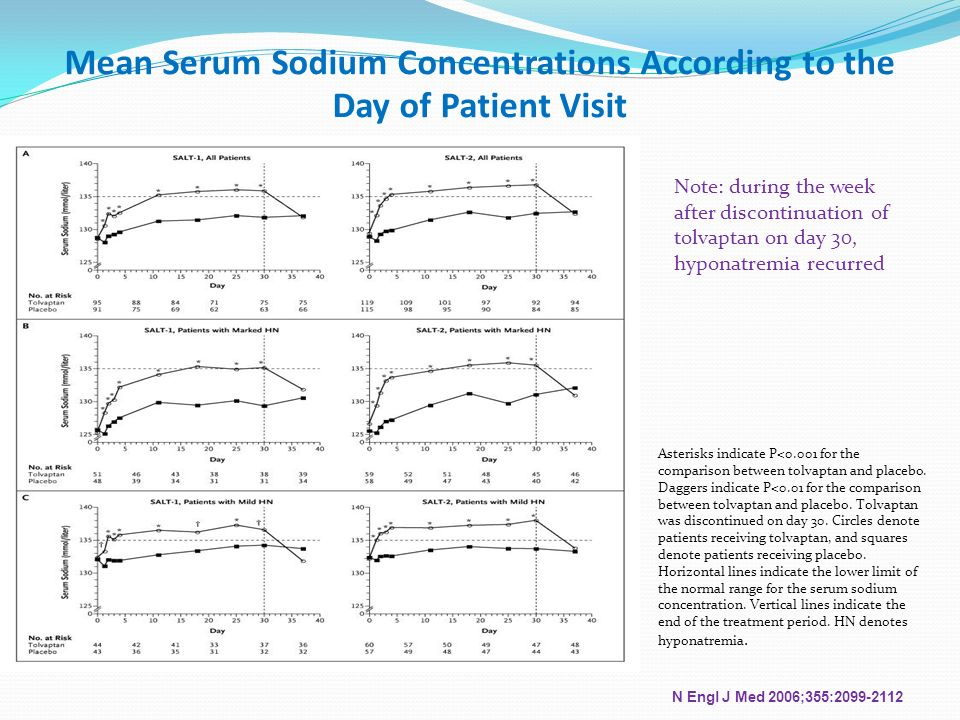 Mean Serum Sodium Concentrations According to the Day of Patient Visit