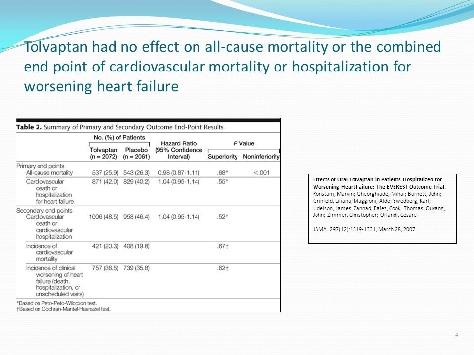 Tolvaptan had no effect on all-cause mortality or the combined end point of cardiovascular mortality or hospitalization for worsening heart failure