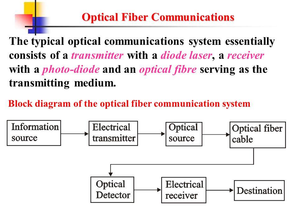 application of optical fiber communication system