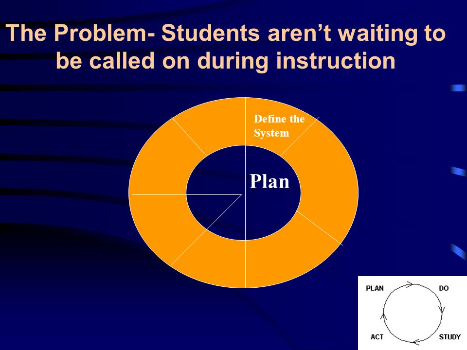 The Problem- Students aren't waiting to be called on during instruction