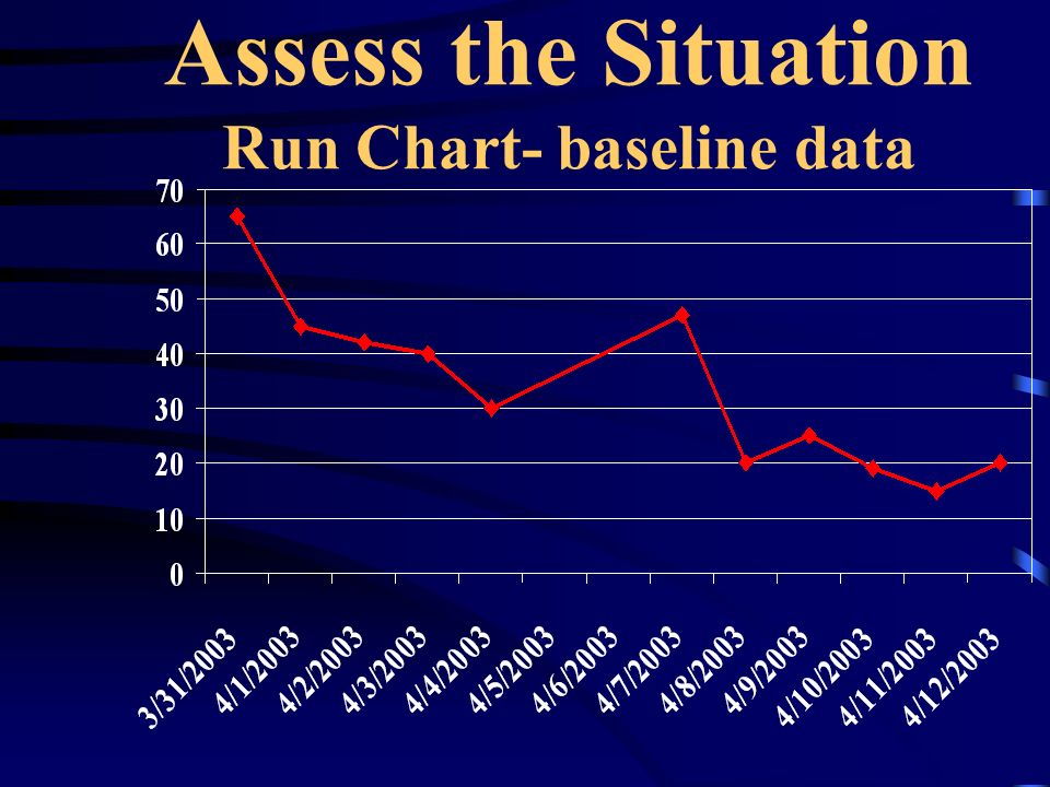 Assess the Situation Run Chart- baseline data