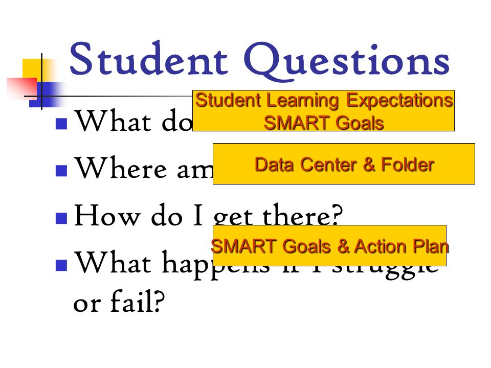 Student Questions What do I need to know Where am I