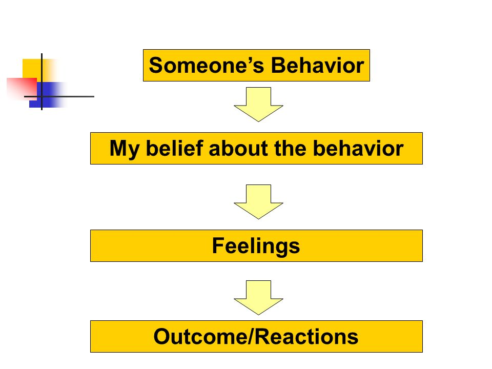 My belief about the behavior