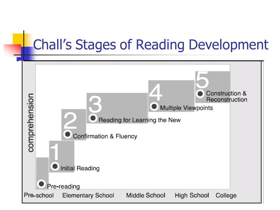 Chall's Stages of Reading Development