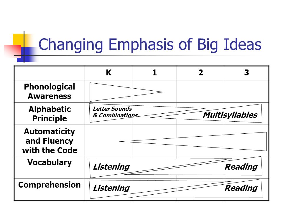Changing Emphasis of Big Ideas