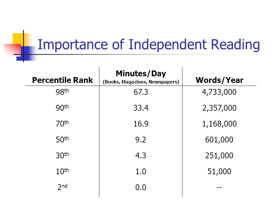 Importance of Independent Reading