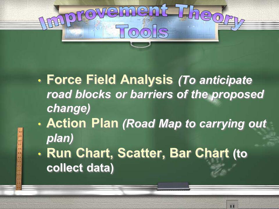 Try Out the Improvement Theory Tools