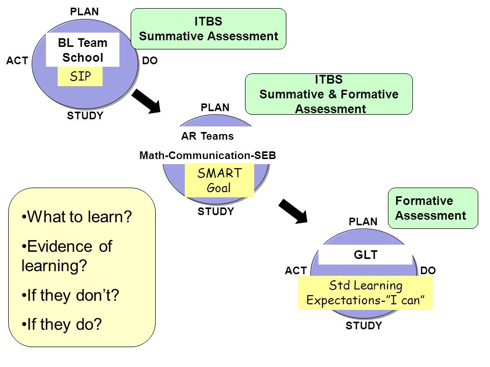 What to learn Evidence of learning If they don't If they do