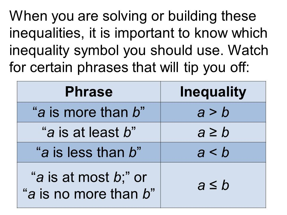 Write An Inequality To Represent A Real World Problem Ppt Video