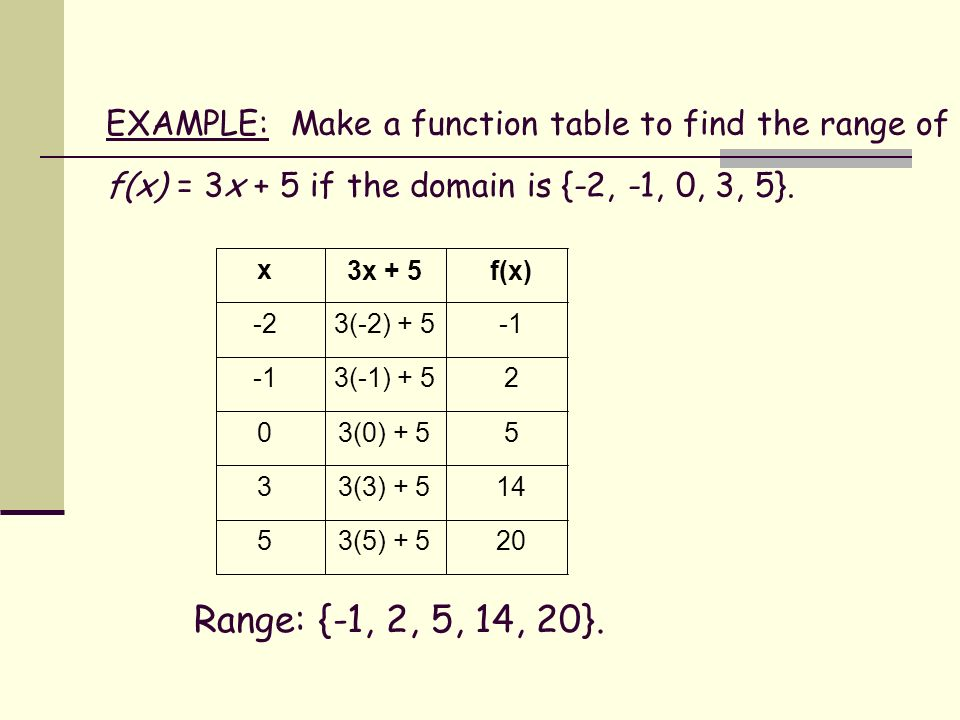 EXAMPLE: Make A Function Table To Find The Range Of F(x) U003d