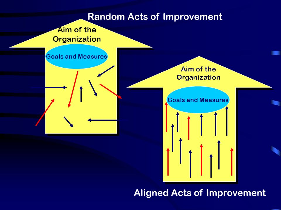 Random Acts of Improvement