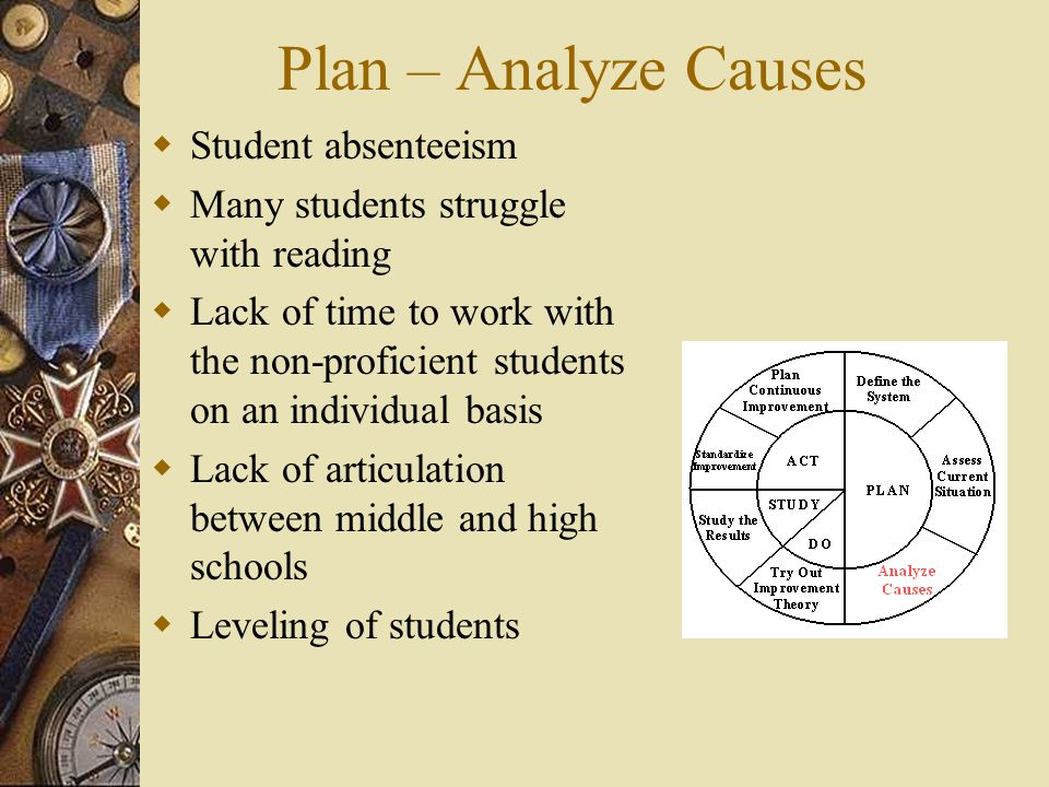 Plan – Analyze Causes Student absenteeism