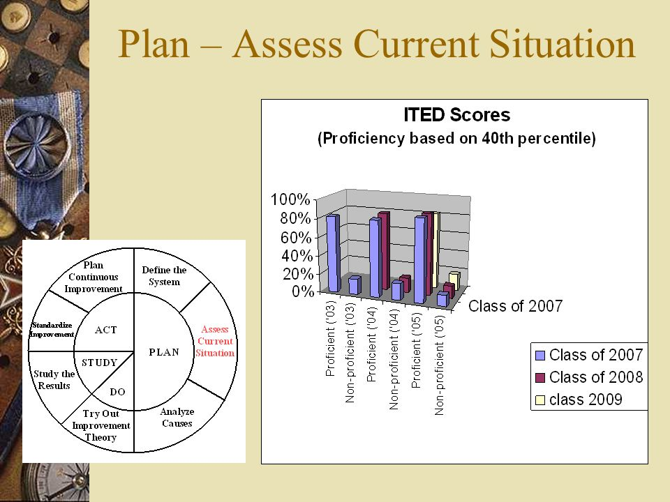 Plan – Assess Current Situation
