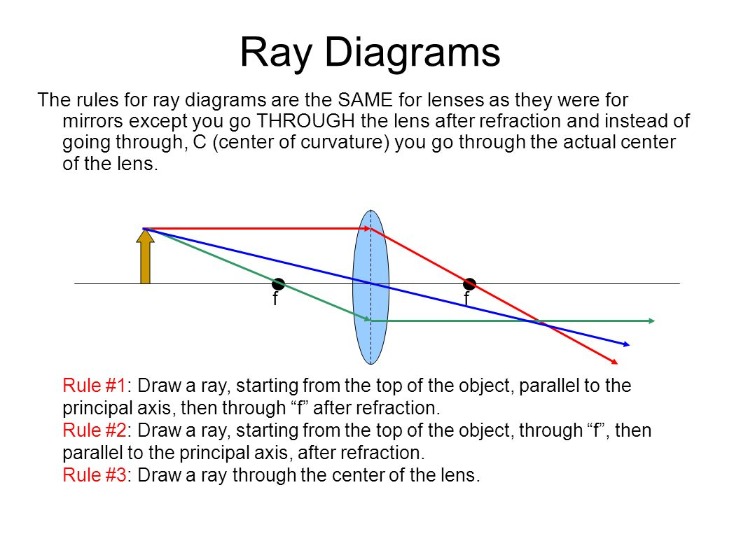 Ray+Diagrams plane mirror suppose we had a flat , plane mirror mounted vertically
