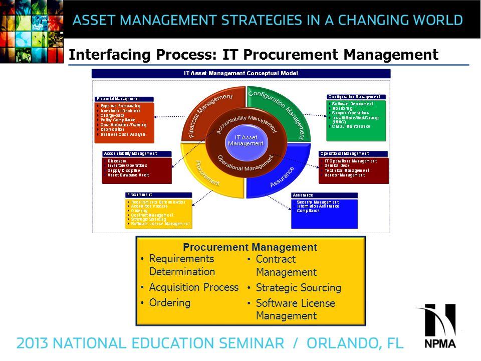 IT Asset Management Norman Pugh-Newby Deloitte  - ppt video