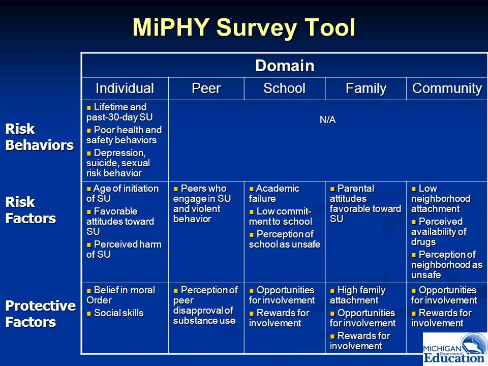 MiPHY Survey Tool Domain Individual Peer School Family Community