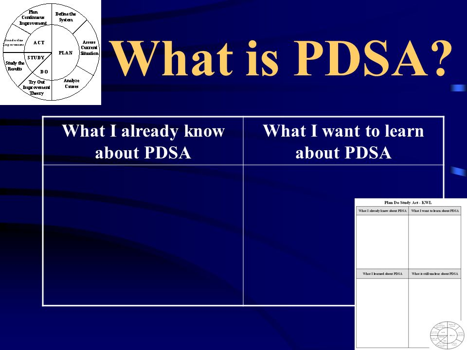 What I already know about PDSA What I want to learn about PDSA