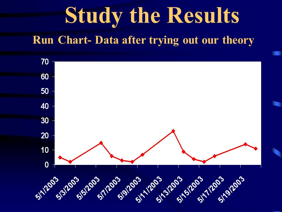 Study the Results Run Chart- Data after trying out our theory