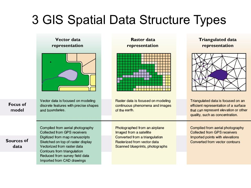 How do we represent the world in a GIS database? - ppt video