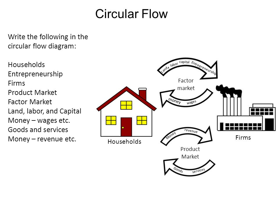 Circular flow diagram resource market and factor market households 3 circular flow write the following in the circular flow diagram households entrepreneurship firms product market ccuart