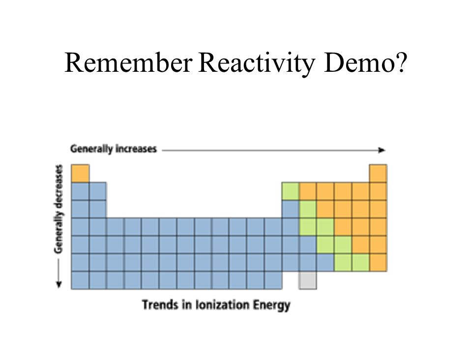 Remember Reactivity Demo