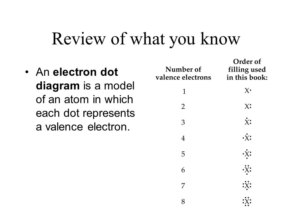 Review of what you know An electron dot diagram is a model of an atom in which each dot represents a valence electron.