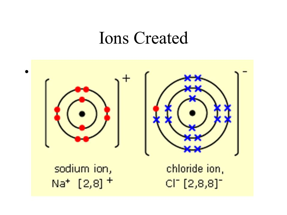 Ions Created View animation