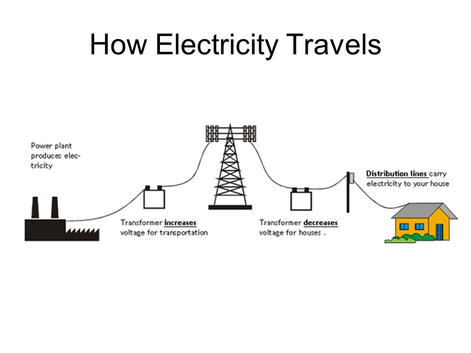How Electricity Works >> From Energy To Electricity Understanding How Electricity Works