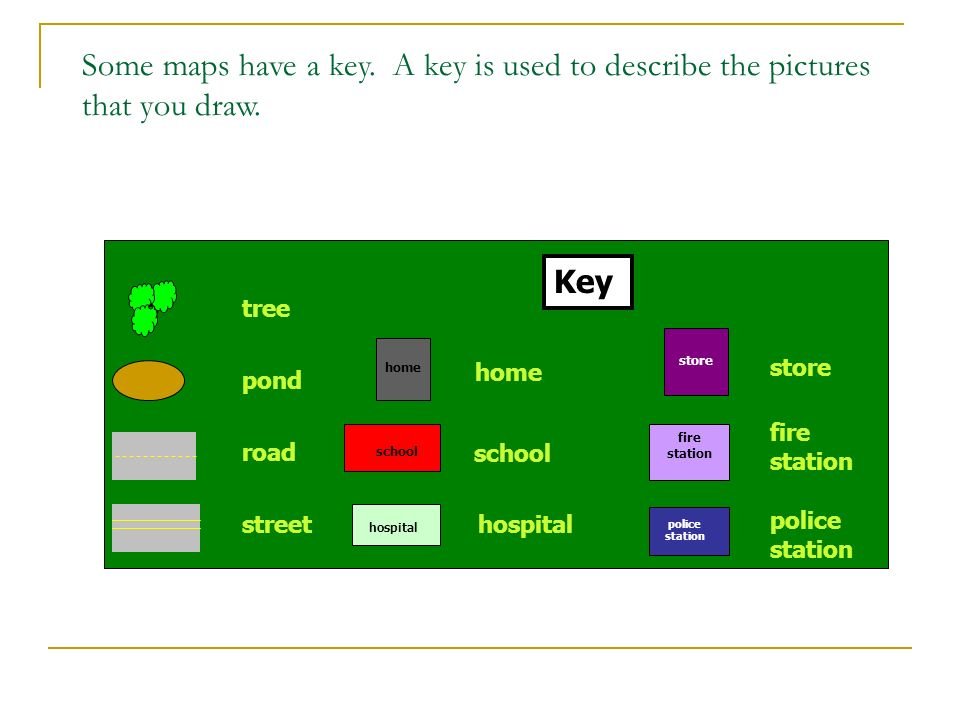 Some maps have a key. A key is used to describe the pictures that you draw.