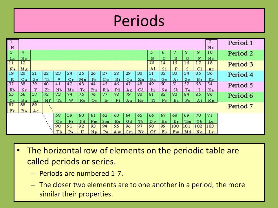 Periods The Horizontal Row Of Elements On Periodic Table Are Called Or Series