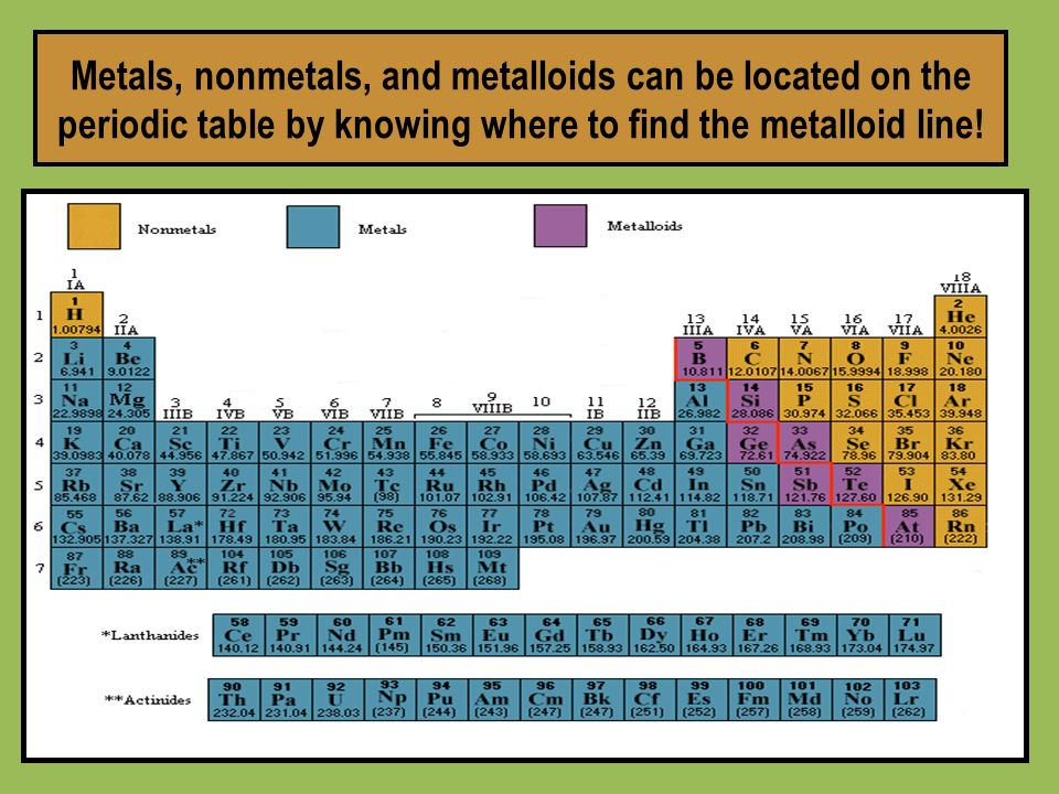 5 metals nonmetals and metalloids can be located on the periodic table by knowing where to find the metalloid line