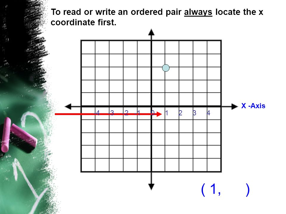 To read or write an ordered pair always locate the x coordinate first.