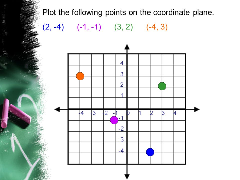 Plot the following points on the coordinate plane.