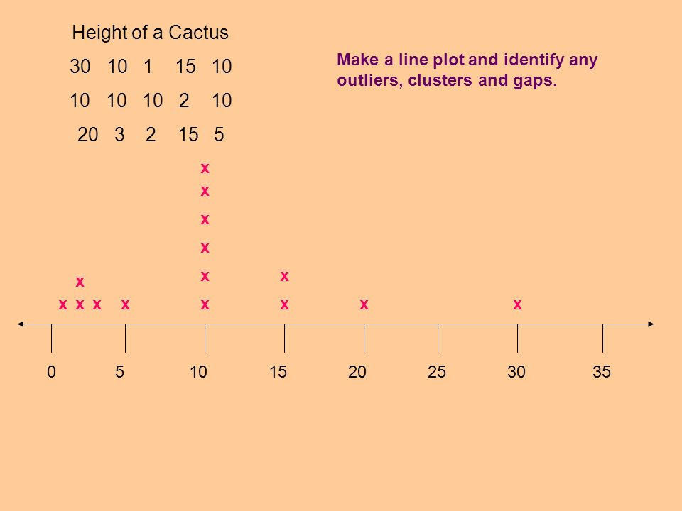 Height of a Cactus 30 10 1 15 10. 10 10 10 2 10. 20 3 2 15 5.