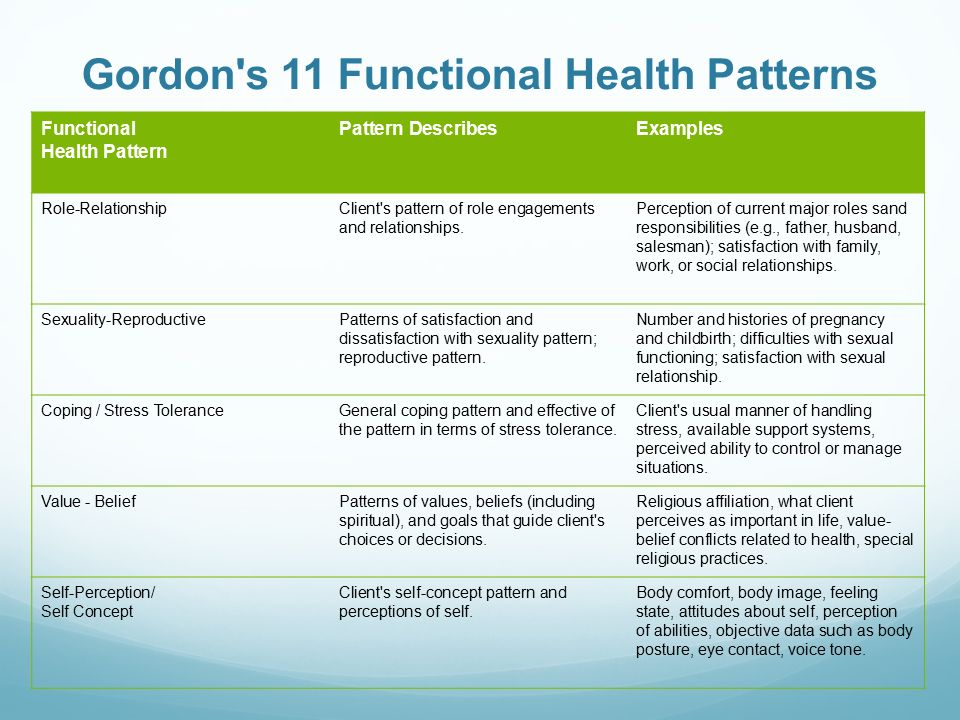 functional health patterns community assessment essay Compare the functional health pattern model with the body systems model note the areas that lend themselves specifically to nursing assessment such as health perception/health management pattern.