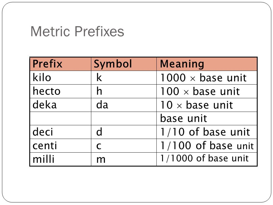 Chapter 5 The Metric System Ppt Video Online Download