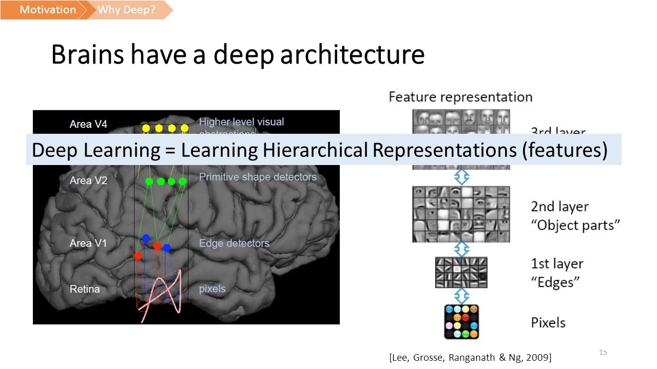 A shallow introduction to Deep Learning - ppt video online download