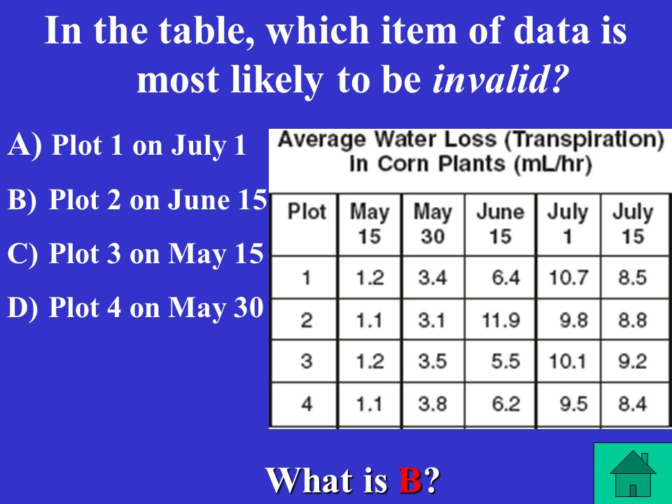 In the table, which item of data is most likely to be invalid