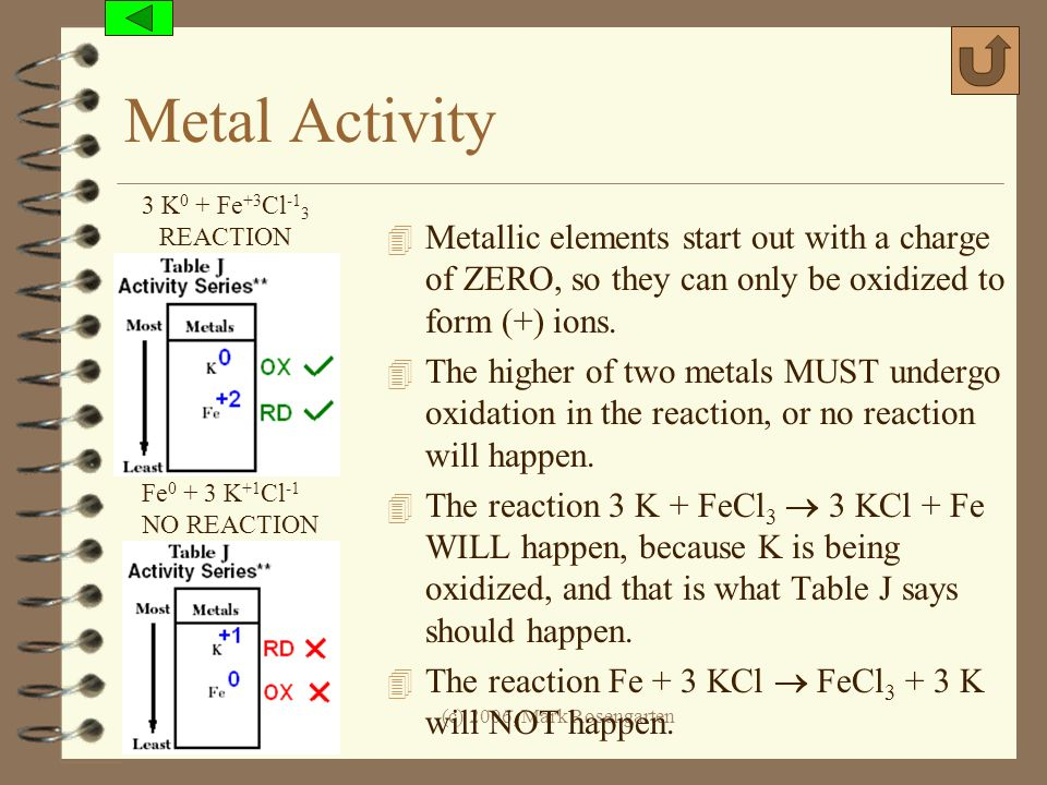 Metal Activity 3 K0 + Fe+3Cl-13. REACTION. Metallic elements start out with a charge of ZERO, so they can only be oxidized to form (+) ions.