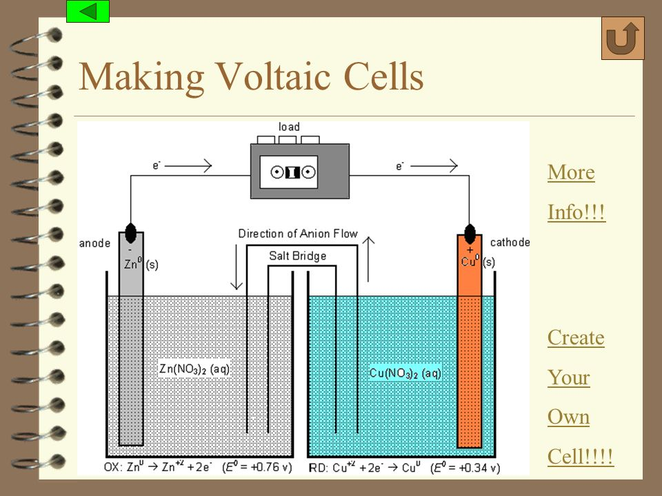 Making Voltaic Cells More Info!!! Create Your Own Cell!!!!