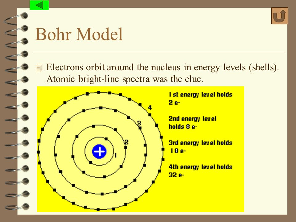 Bohr Model Electrons orbit around the nucleus in energy levels (shells). Atomic bright-line spectra was the clue.