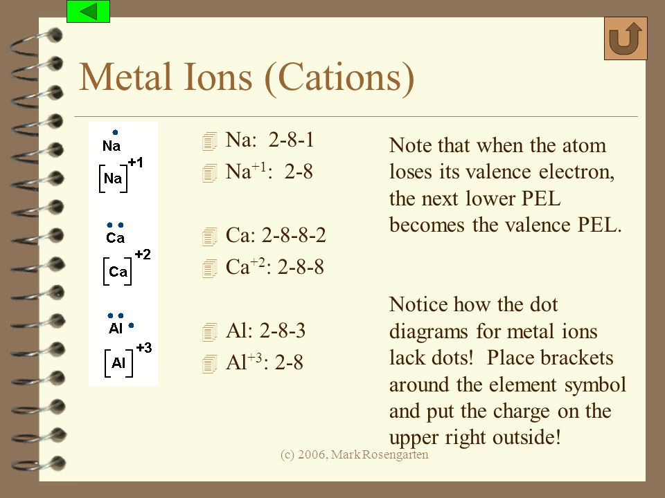 Metal Ions (Cations) Na: 2-8-1