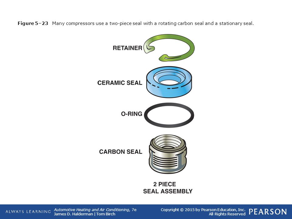 Figure E Many Compressors Use A Two Piece Seal With A Rotating Carbon Seal And A Stationary Seal