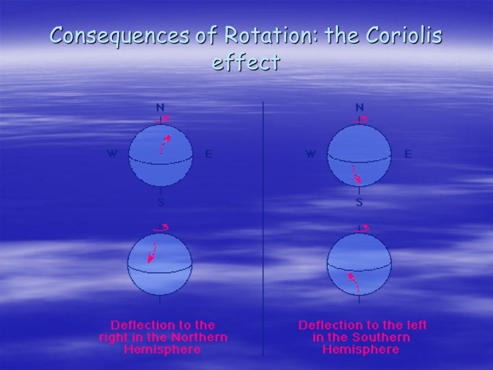 Consequences of Rotation: the Coriolis effect