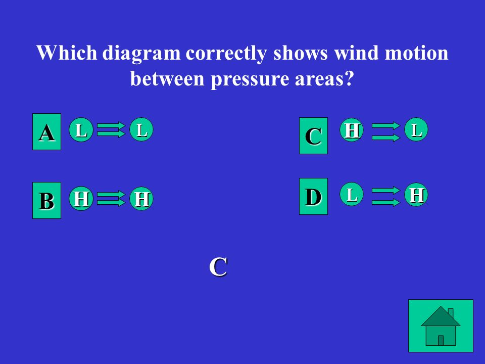 Which diagram correctly shows wind motion between pressure areas
