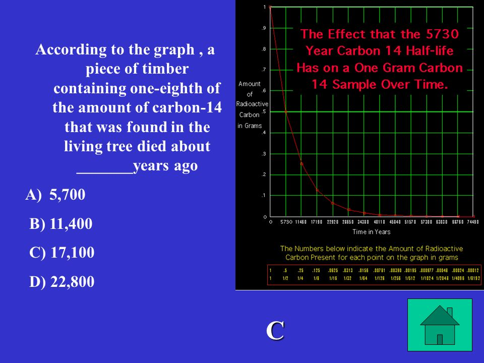 According to the graph , a piece of timber containing one-eighth of the amount of carbon-14 that was found in the living tree died about _______years ago