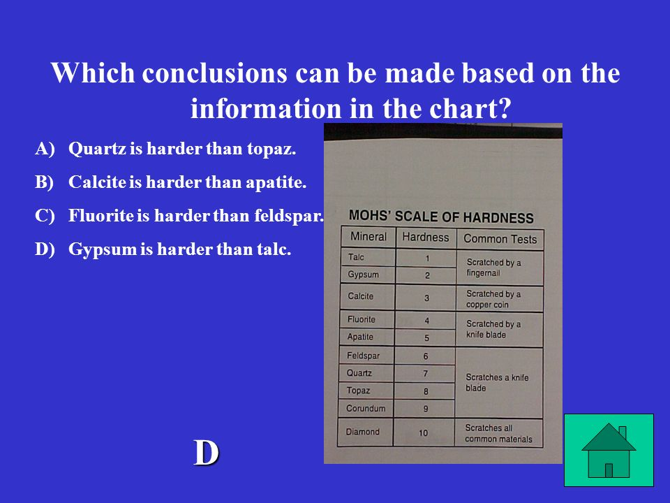Which conclusions can be made based on the information in the chart