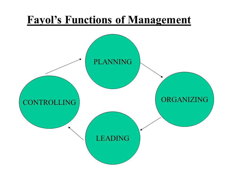 Fayol's Functions of Management