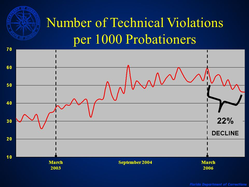 Number of Technical Violations per 1000 Probationers