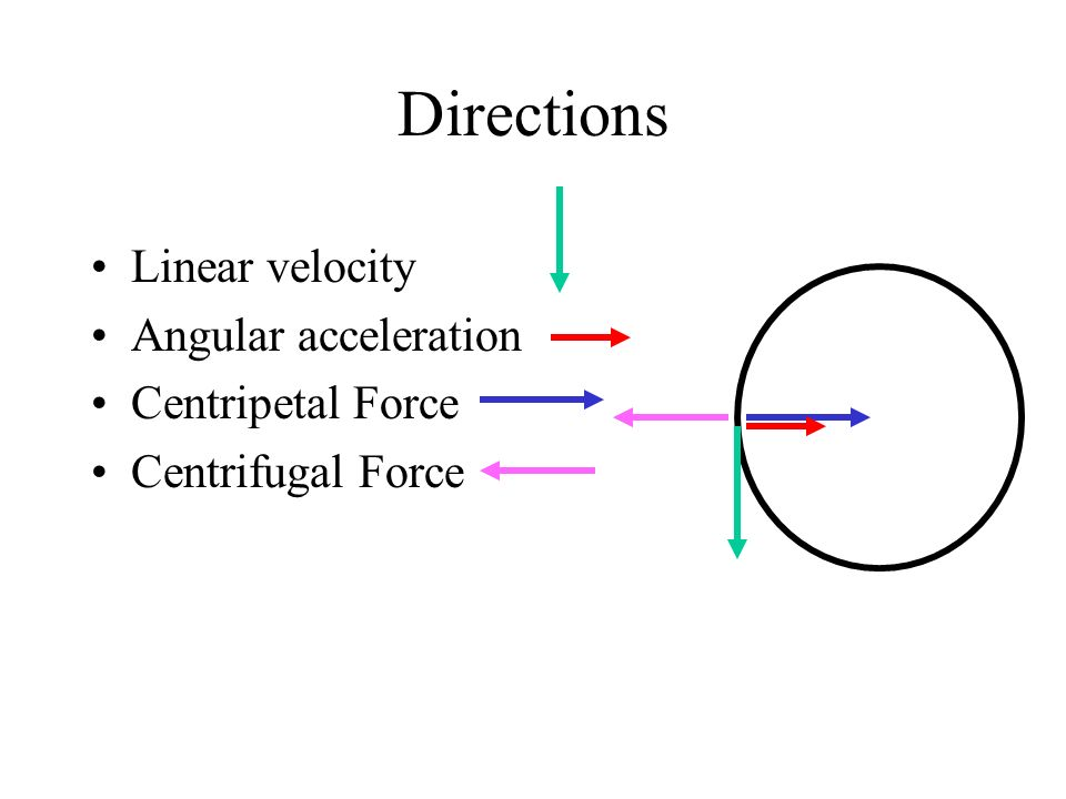 Directions Linear velocity Angular acceleration Centripetal Force